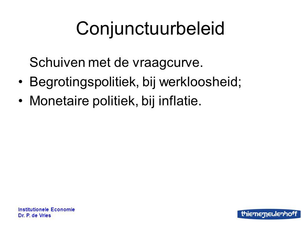 Institutionele Economie Dr. P. de Vries Figuur 20.9