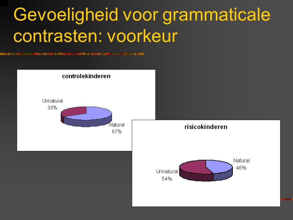 Gevoeligheid voor grammaticale contrasten In de trainingsfase: 4 gesproken passages (2 natuurlijk, 2 onnatuurlijk). Een van elk soort stimulus aan elk