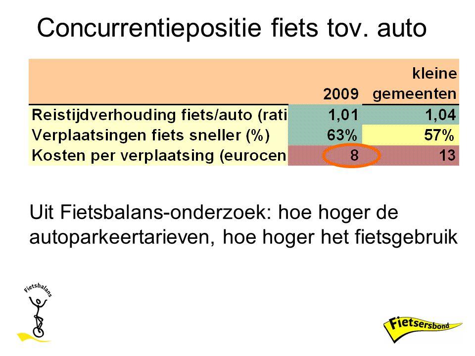Concurrentiepositie fiets tov. auto Uit Fietsbalans-onderzoek: hoe hoger de autoparkeertarieven, hoe hoger het fietsgebruik