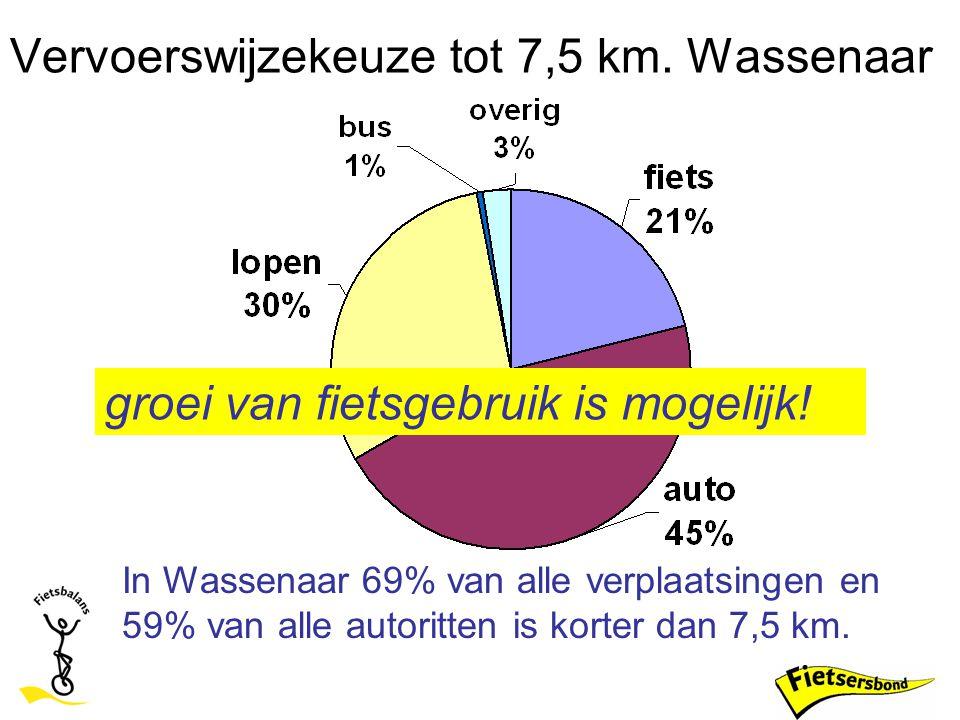 Vervoerswijzekeuze tot 7,5 km. Wassenaar In Wassenaar 69% van alle verplaatsingen en 59% van alle autoritten is korter dan 7,5 km. groei van fietsgebr