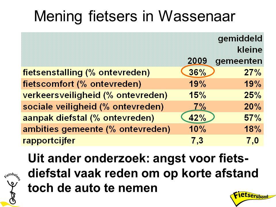 Mening fietsers in Wassenaar Uit ander onderzoek: angst voor fiets- diefstal vaak reden om op korte afstand toch de auto te nemen