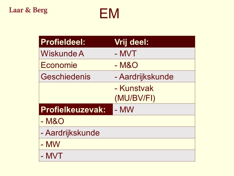 EM Profieldeel:Vrij deel: Wiskunde A- MVT Economie- M&O Geschiedenis- Aardrijkskunde - Kunstvak (MU/BV/FI) Profielkeuzevak:- MW - M&O - Aardrijkskunde - MW - MVT