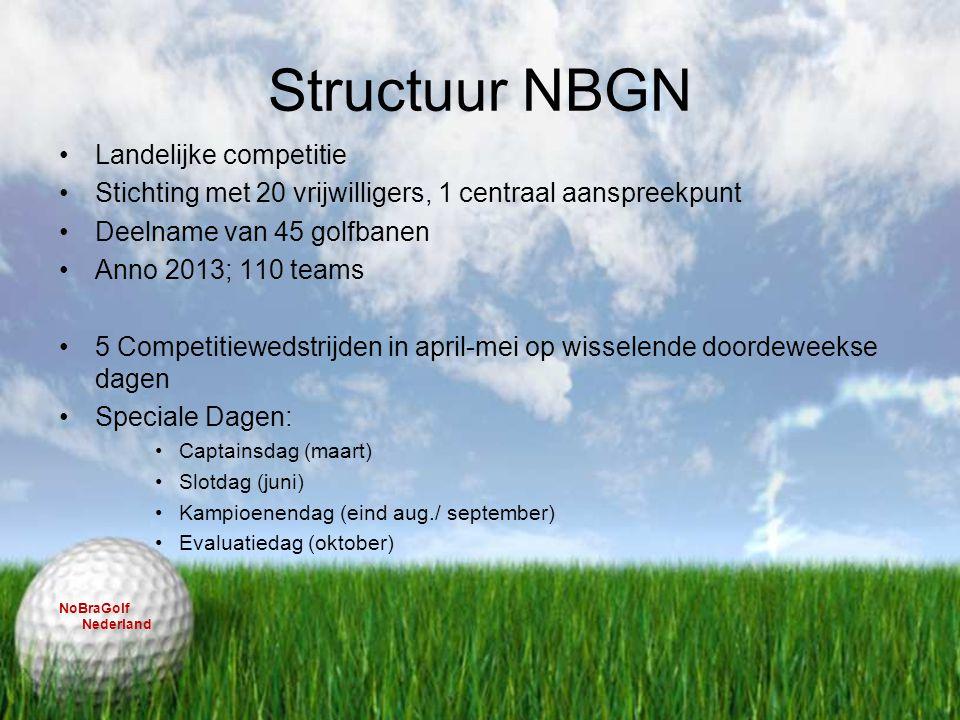Structuur NBGN Landelijke competitie Stichting met 20 vrijwilligers, 1 centraal aanspreekpunt Deelname van 45 golfbanen Anno 2013; 110 teams 5 Competi