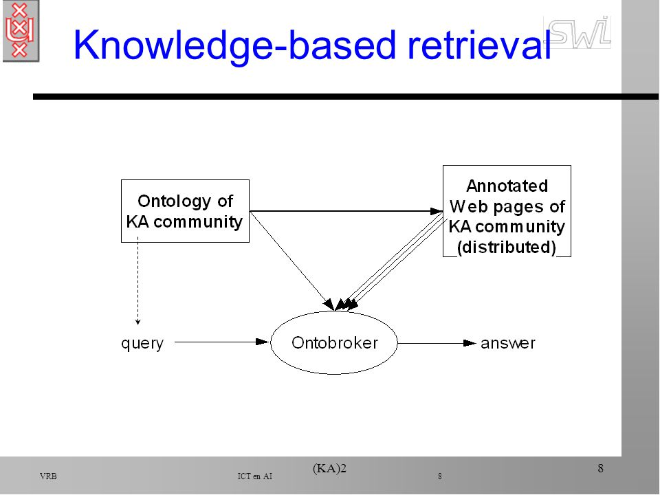VRB ICT en AI 19 Conclusie n Old projects (almost 1 or 2 years) n Knowledge is power ……… but it is not for free ä Designing ontologies is time consuming ä Annotating web documents is boring –Needs to be done automatic (AI work)