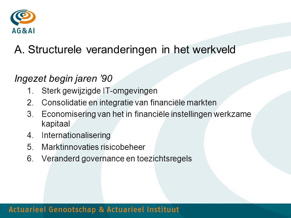 A. Structurele veranderingen in het werkveld Ingezet begin jaren '90 1.Sterk gewijzigde IT-omgevingen 2.Consolidatie en integratie van financiële mark