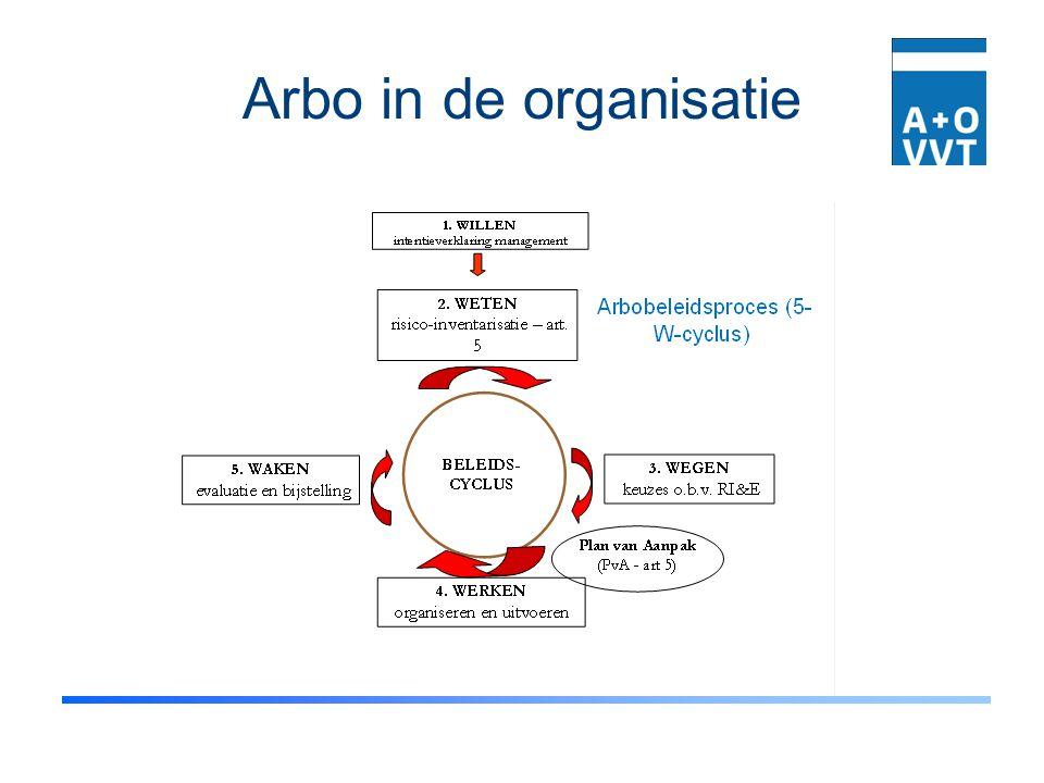 Arbo in de organisatie