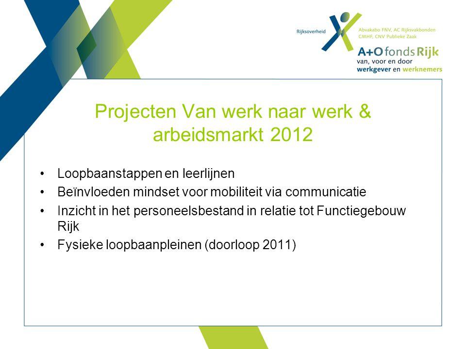 Projecten Van werk naar werk & arbeidsmarkt 2012 Loopbaanstappen en leerlijnen Beïnvloeden mindset voor mobiliteit via communicatie Inzicht in het per