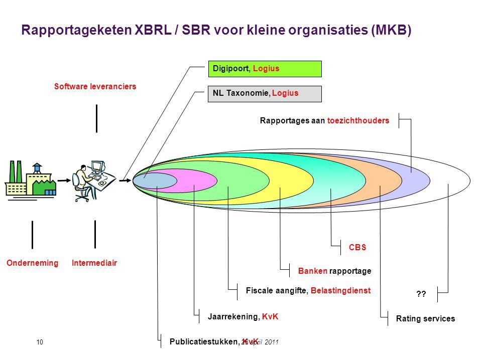 Rapportageketen XBRL / SBR voor kleine organisaties (MKB) Publicatiestukken, KvK Fiscale aangifte, Belastingdienst Banken rapportage Rating services ?