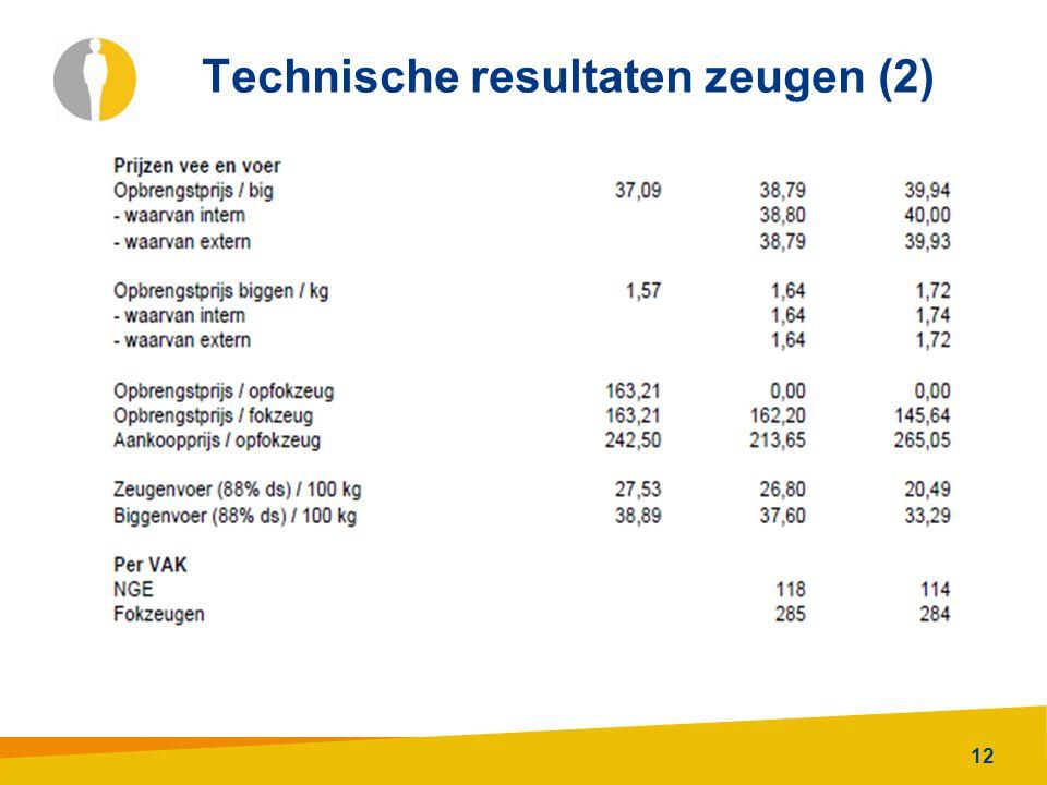 12 Technische resultaten zeugen (2)