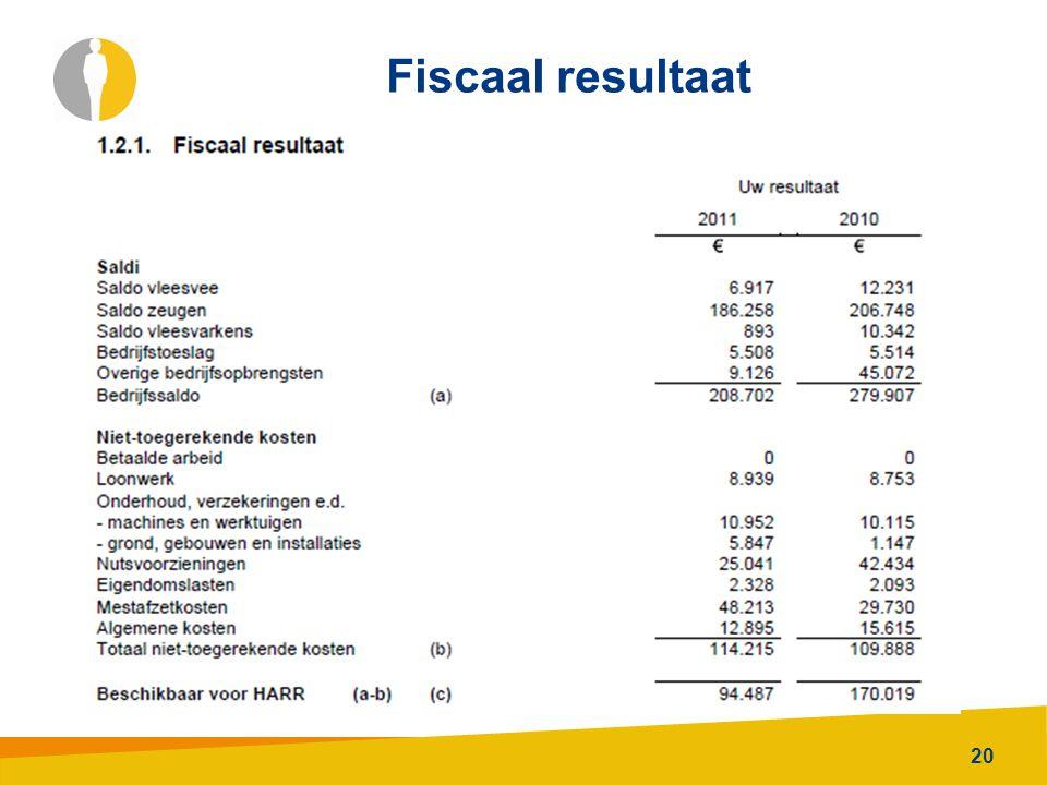 20 Fiscaal resultaat