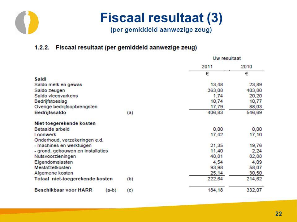 22 Fiscaal resultaat (3) (per gemiddeld aanwezige zeug)