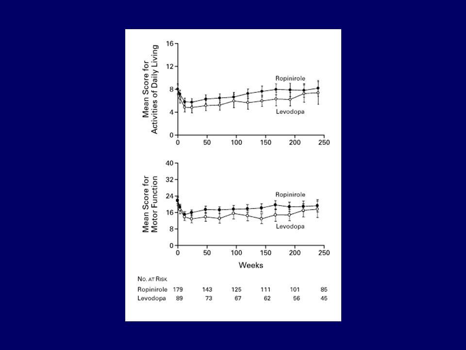 Levodopa and the Progression of Parkinson s Disease N Engl J Med 2004; 351(24):2498-508 361 patienten gerandomiseerd: –90 placebo –92 levodopa 150 mg –88 levodopa 300 mg –91 levodopa 600 mg 40 weken behandeling, 2 weken 'wash-out'