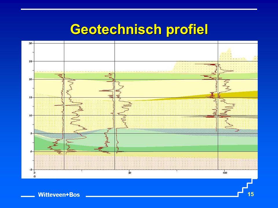 Witteveen+Bos 15 Geotechnisch profiel