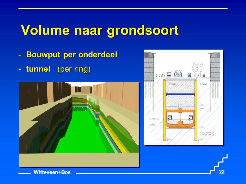 Witteveen+Bos 22 Volume naar grondsoort Bouwput per onderdeel tunnel(per ring) tunnel (per ring)