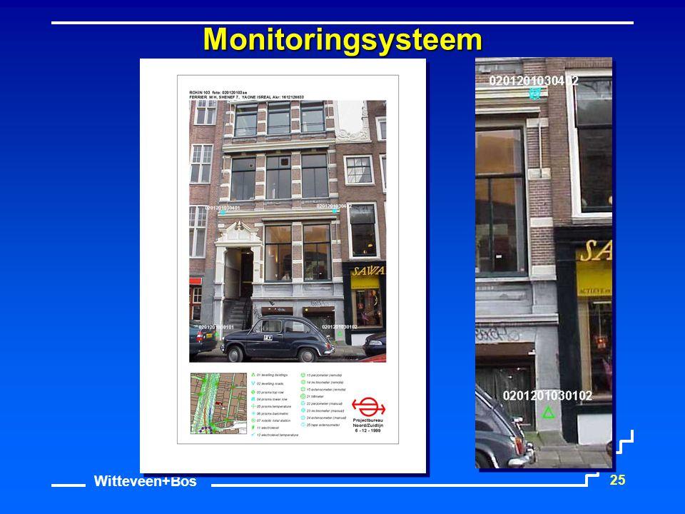 Witteveen+Bos 25 Monitoringsysteem