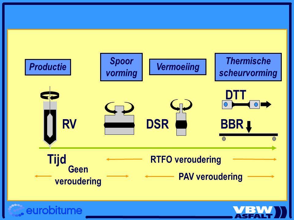 PAV veroudering RTFO veroudering Geen veroudering Tijd RVDSRBBR DTT Spoor vorming Vermoeiing Thermische scheurvorming Productie