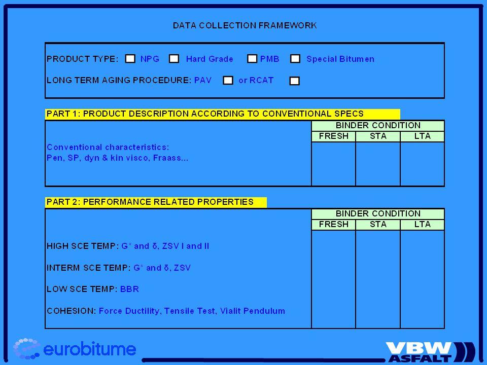 Bitumenkwaliteit en wegontwerp Bitumenkwaliteit Invloed op ontwerp in 2 voorbeelden (1)Kwaliteit bovenin - Dunne Deklaag PMB (2) Kwaliteit onderin - EME