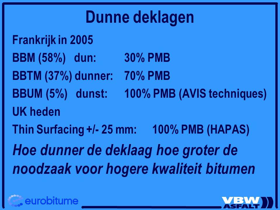 Frankrijk in 2005 BBM (58%) dun:30% PMB BBTM (37%) dunner: 70% PMB BBUM (5%) dunst: 100% PMB (AVIS techniques) UK heden Thin Surfacing +/- 25 mm:100%