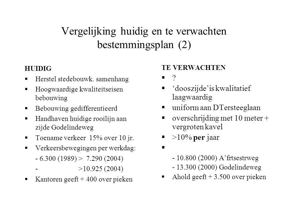 Vergelijking huidig en te verwachten bestemmingsplan (2) HUIDIG  Herstel stedebouwk.