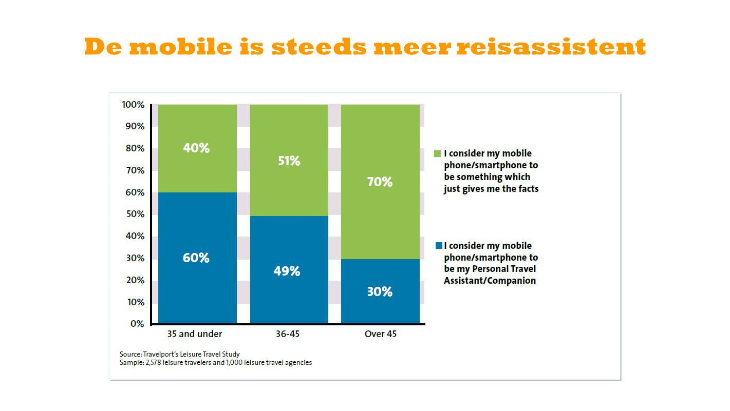 De mobile is steeds meer reisassistent