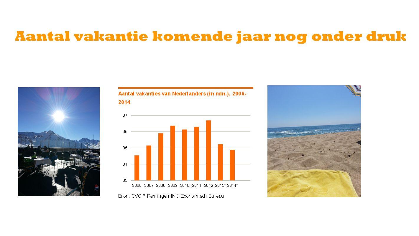 Bestedingen groeien niet meer extreem Bron:CBS, * ramingen ING Economisch Bureau Bestedingen van Nederlanders aan buitenlandse vakanties (in mld €), 2002-2020