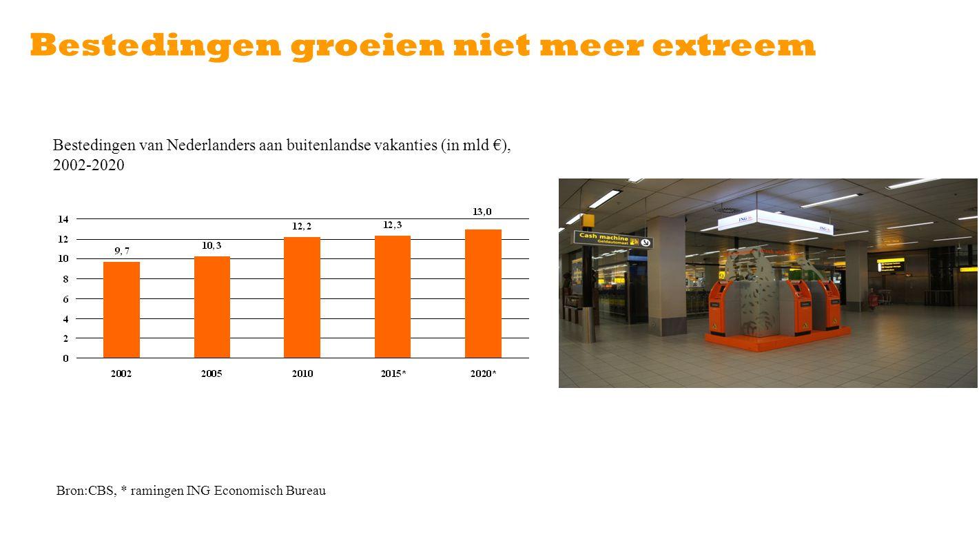 Bestedingen groeien niet meer extreem Bron:CBS, * ramingen ING Economisch Bureau Bestedingen van Nederlanders aan buitenlandse vakanties (in mld €), 2