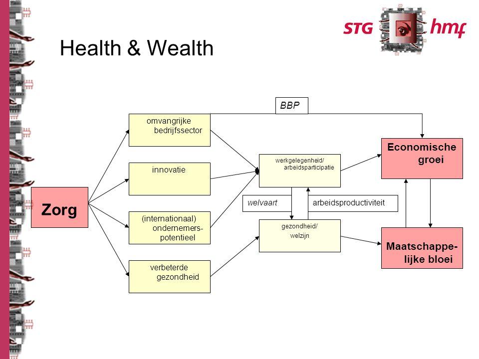Zorg Economische groei Maatschappe- lijke bloei omvangrijke bedrijfssector innovatie (internationaal) ondernemers- potentieel verbeterde gezondheid werkgelegenheid/ arbeidsparticipatie gezondheid/ welzijn welvaartarbeidsproductiviteit BBP Health & Wealth