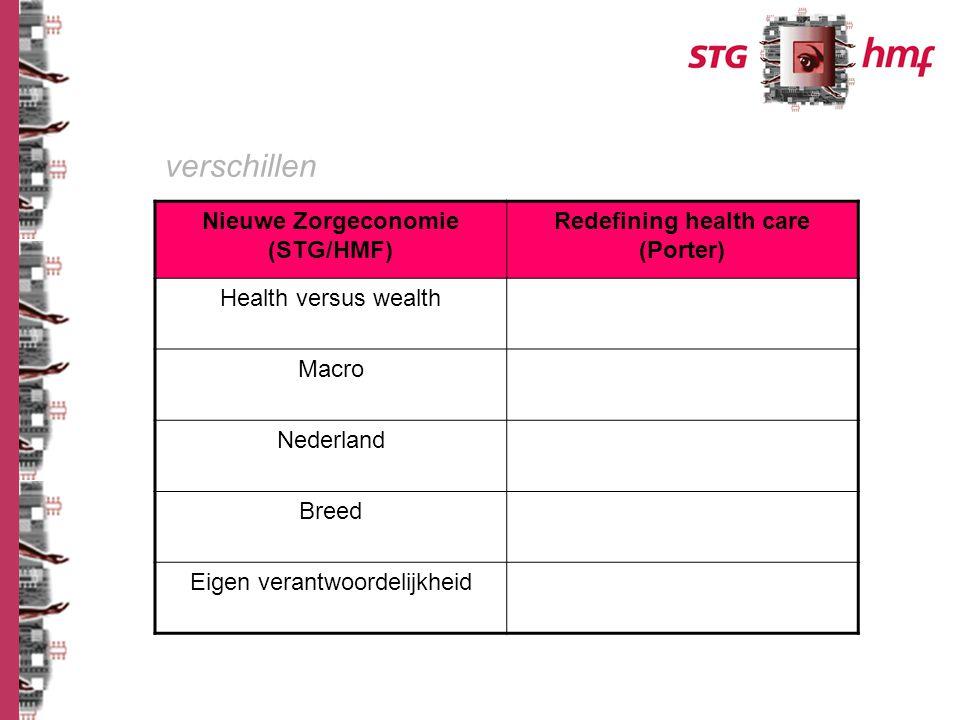Nieuwe Zorgeconomie (STG/HMF) Redefining health care (Porter) Health versus wealth Macro Nederland Breed Eigen verantwoordelijkheid verschillen