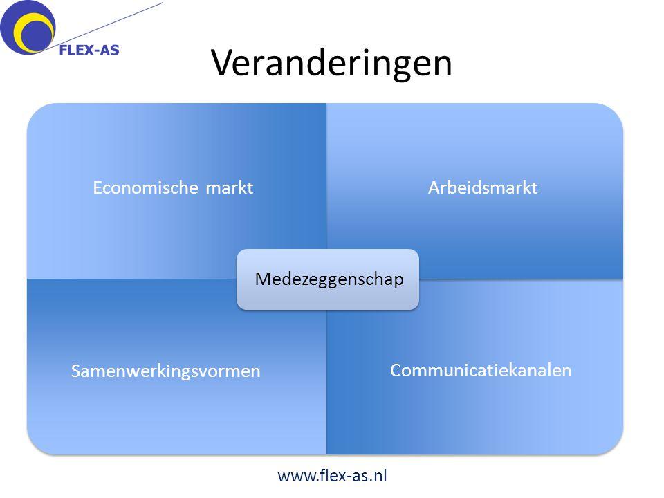 Veranderingen www.flex-as.nl Communicatiekanalen Arbeidsmarkt Economische markt Samenwerkingsvormen Medezeggenschap