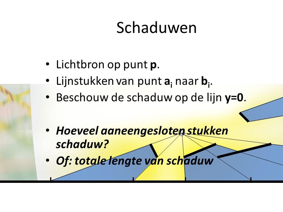 Schaduwen Lichtbron op punt p. Lijnstukken van punt a i naar b i.