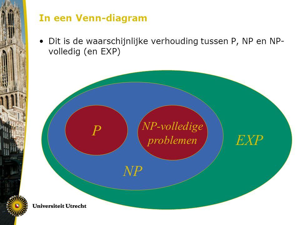 In een Venn-diagram Dit is de waarschijnlijke verhouding tussen P, NP en NP- volledig (en EXP) P NP-volledige problemen NP EXP