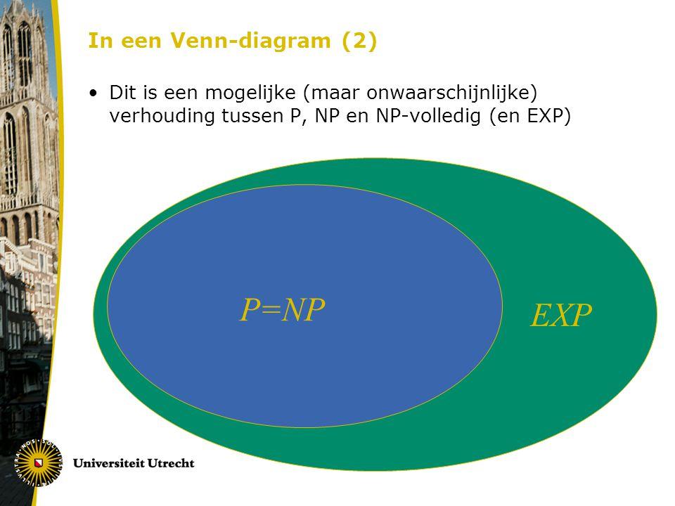 In een Venn-diagram (2) Dit is een mogelijke (maar onwaarschijnlijke) verhouding tussen P, NP en NP-volledig (en EXP) P=NP EXP