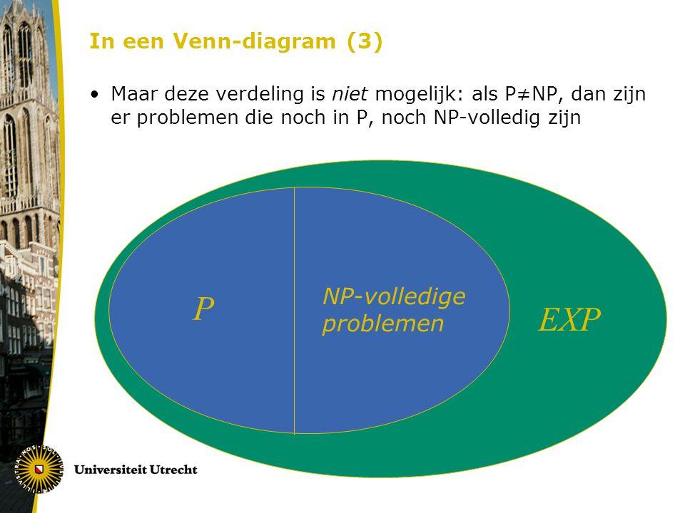 In een Venn-diagram (3) Maar deze verdeling is niet mogelijk: als P≠NP, dan zijn er problemen die noch in P, noch NP-volledig zijn EXP P NP-volledige