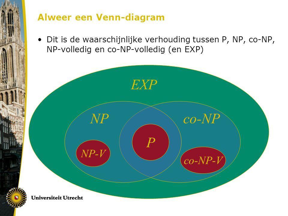Alweer een Venn-diagram Dit is de waarschijnlijke verhouding tussen P, NP, co-NP, NP-volledig en co-NP-volledig (en EXP) NP-V NP EXP co-NP co-NP-V P