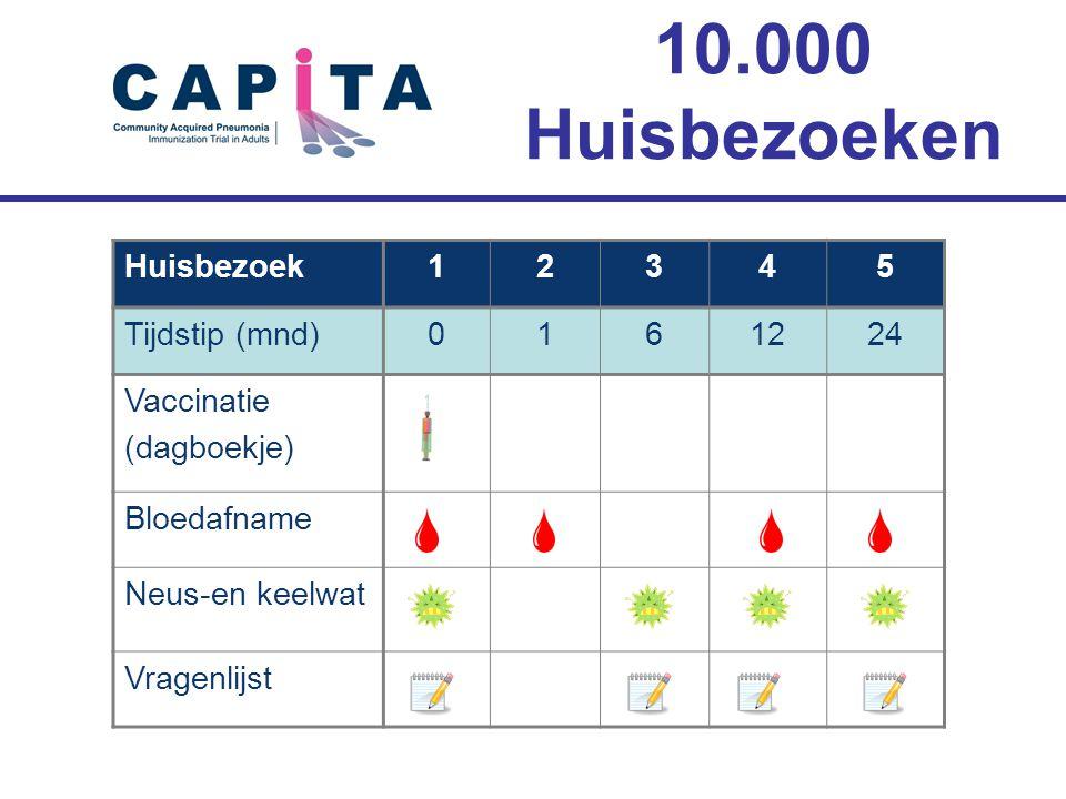Huisbezoek12345 Tijdstip (mnd)0161224 Vaccinatie (dagboekje) Bloedafname Neus-en keelwat Vragenlijst 10.000 Huisbezoeken