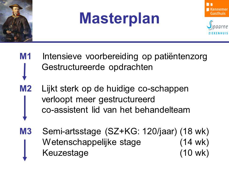 Masterplan M1Intensieve voorbereiding op patiëntenzorg Gestructureerde opdrachten M2 Lijkt sterk op de huidige co-schappen verloopt meer gestructureerd co-assistent lid van het behandelteam M3Semi-artsstage (SZ+KG: 120/jaar)(18 wk) Wetenschappelijke stage (14 wk) Keuzestage(10 wk)