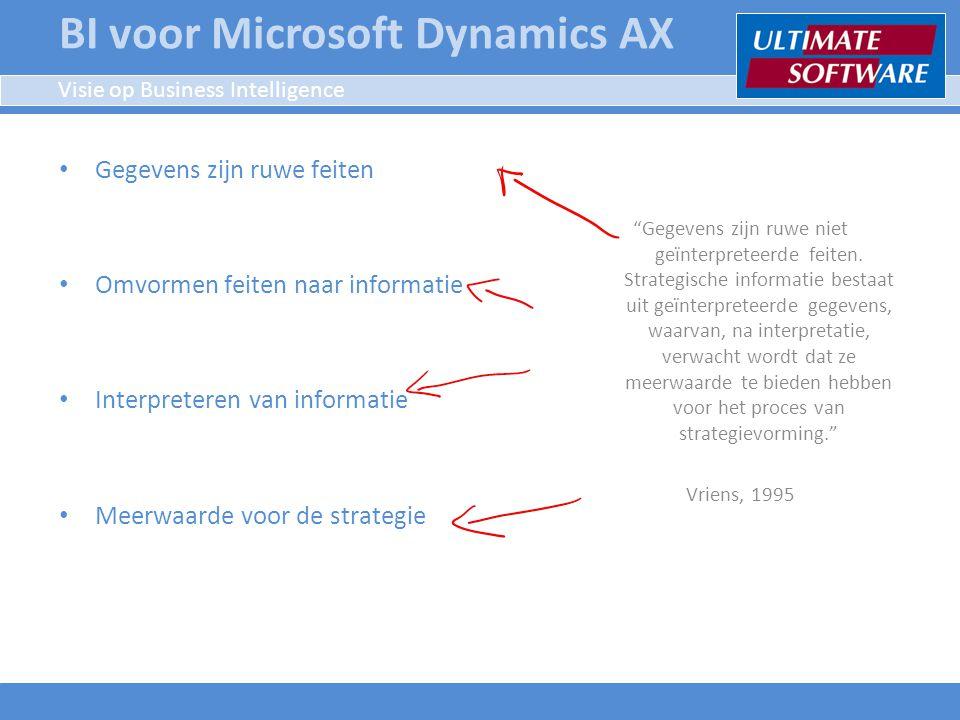 Sturen op de bedrijfsstrategie Missie Visie Doelstellingen KPIPI KPIPI Meten niet alleen om te weten Een KPI moet meerwaarde hebben voor uw strategie Een KPI moet SMART gemaakt worden Een KPI moet vertaald kunnen worden naar PI's (rapporten, analyses, etc.) BI voor Microsoft Dynamics AX