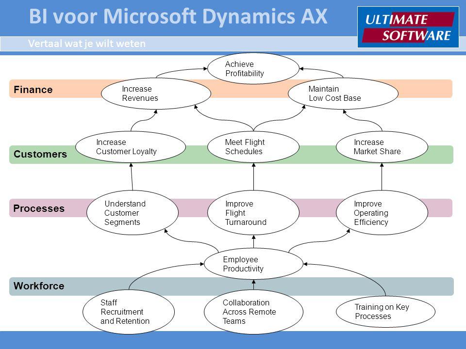 Toolgebruik binnen bedrijfsturing Sturing Meting, Feedback Uitvoering Planning, Norm Externe invloed Output CPM OLAP Analytics ERPBAM Scorecard KPIs Embedded BI Data Warehouse Reporting Ongestructureerde informatie BI voor Microsoft Dynamics AX