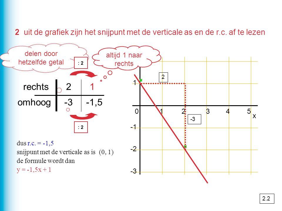 delen door hetzelfde getal 2 uit de grafiek zijn het snijpunt met de verticale as en de r.c. af te lezen 1 2 x 012345 -2 -3 y · · -1,5-3omhoog 12recht