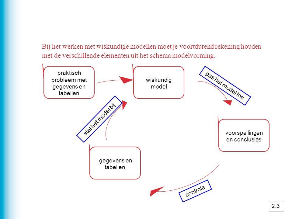 Bij het werken met wiskundige modellen moet je voortdurend rekening houden met de verschillende elementen uit het schema modelvorming. praktisch probl
