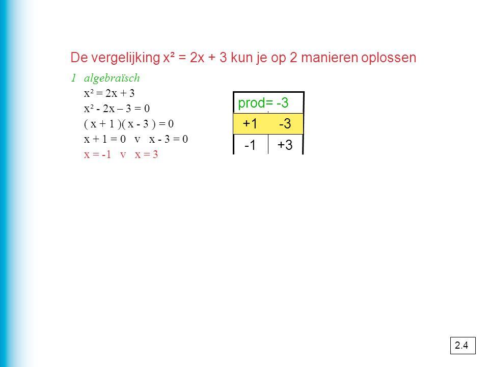 De vergelijking x² = 2x + 3 kun je op 2 manieren oplossen 1algebraïsch x² = 2x + 3 x² - 2x – 3 = 0 ( x + 1 )( x - 3 ) = 0 x + 1 = 0 v x - 3 = 0 x = -1