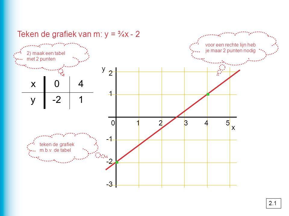 2) maak een tabel met 2 punten 1-2y 40x 1 2 x 012345 -2 -3 y teken de grafiek m.b.v. de tabel voor een rechte lijn heb je maar 2 punten nodig Teken de