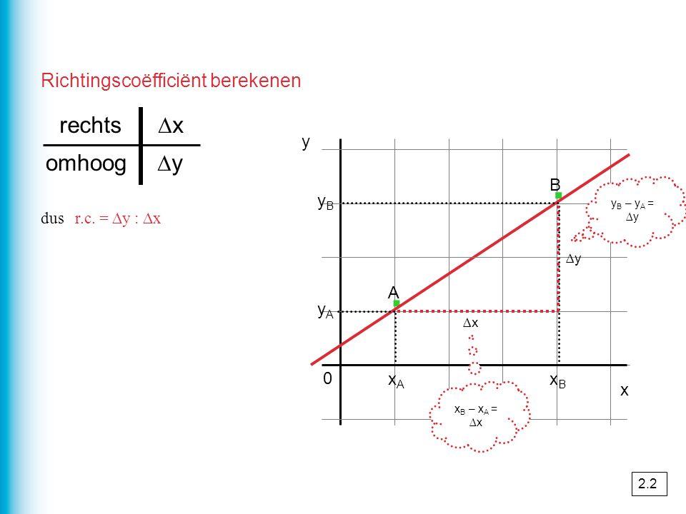 Richtingscoëfficiënt berekenen yByB y A 0 y · · x ∆x ∆y omhoog ∆xrechts dus r.c. = ∆y : ∆x xAxA xBxB A B y B – y A = ∆y x B – x A = ∆x 2.2
