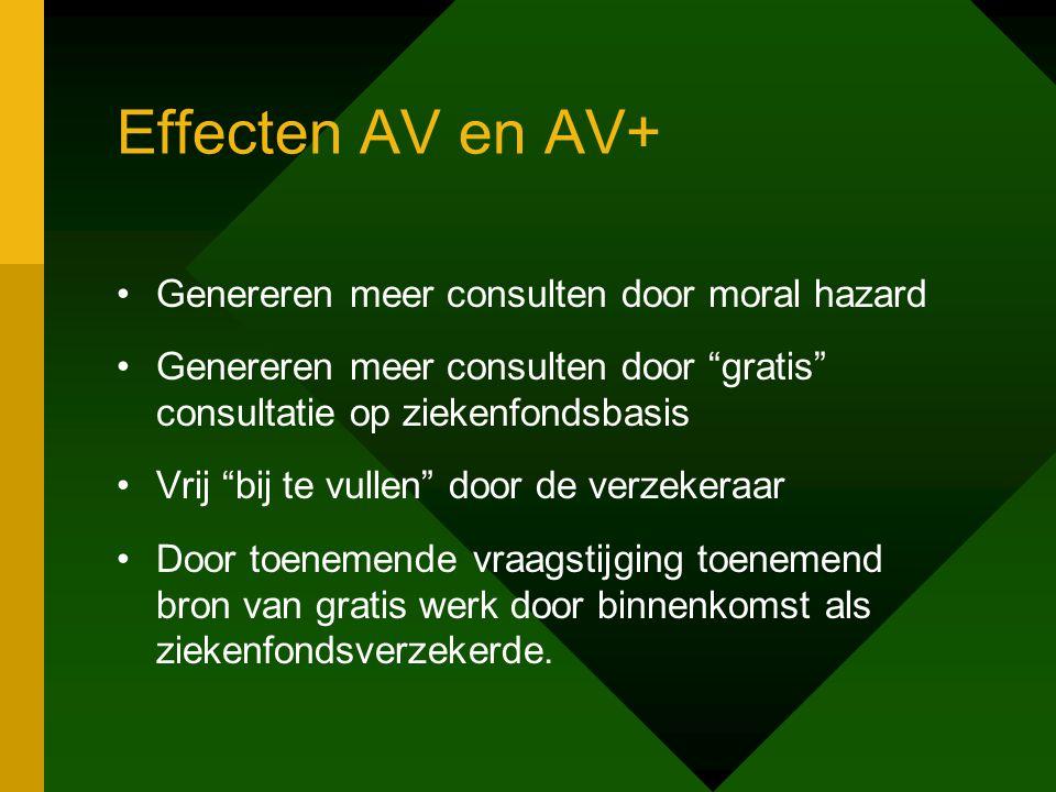 """Effecten AV en AV+ Genereren meer consulten door moral hazard Genereren meer consulten door """"gratis"""" consultatie op ziekenfondsbasis Vrij """"bij te vull"""