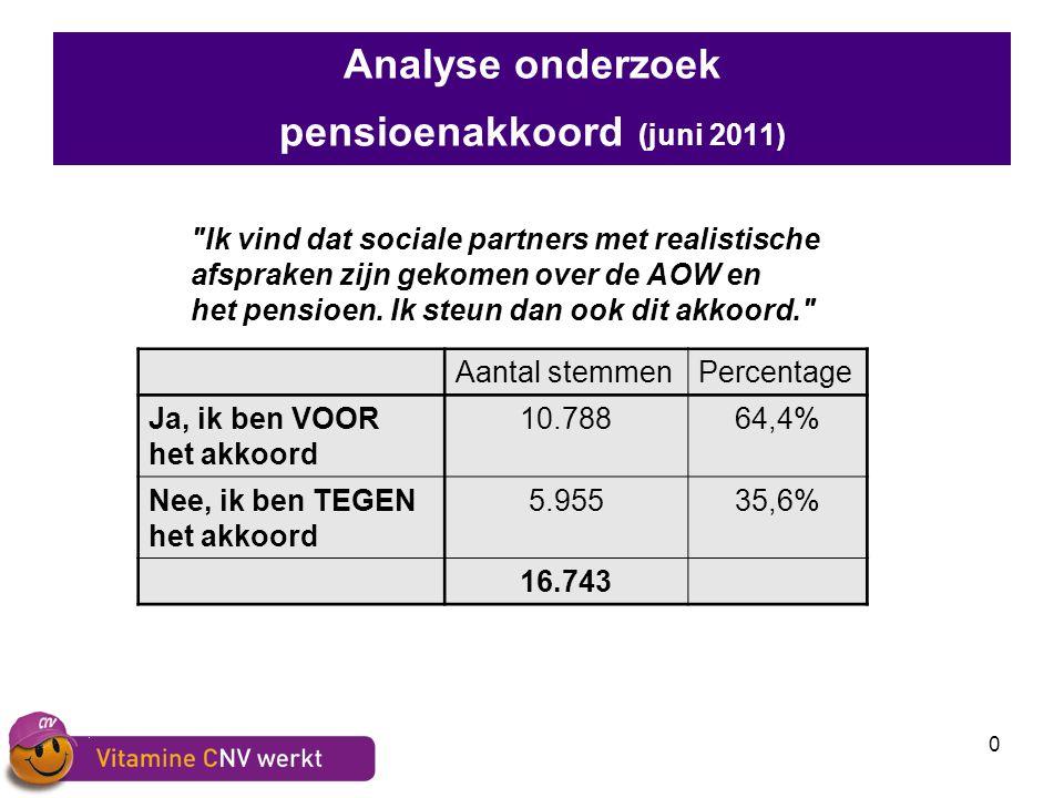 0 Analyse onderzoek pensioenakkoord (juni 2011) Ik vind dat sociale partners met realistische afspraken zijn gekomen over de AOW en het pensioen.