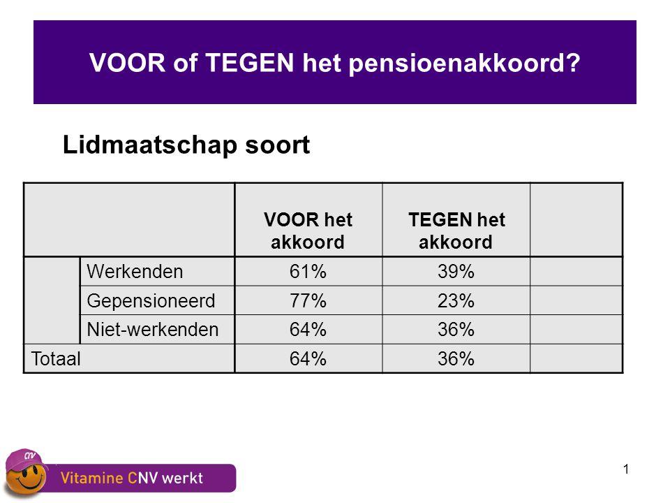1 VOOR of TEGEN het pensioenakkoord? Lidmaatschap soort VOOR het akkoord TEGEN het akkoord Werkenden61%39% Gepensioneerd77%23% Niet-werkenden64%36% To