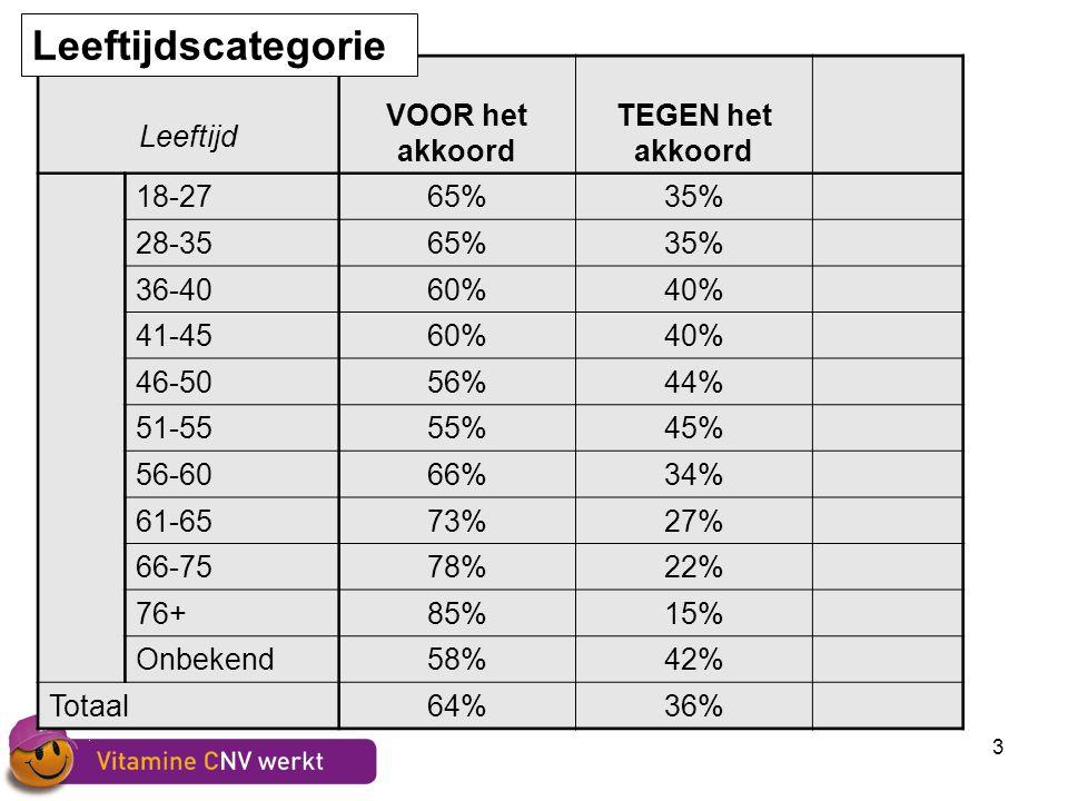 3 Leeftijd VOOR het akkoord TEGEN het akkoord 18-2765%35% 28-3565%35% 36-4060%40% 41-4560%40% 46-5056%44% 51-5555%45% 56-6066%34% 61-6573%27% 66-7578%22% 76+85%15% Onbekend58%42% Totaal64%36% Leeftijdscategorie