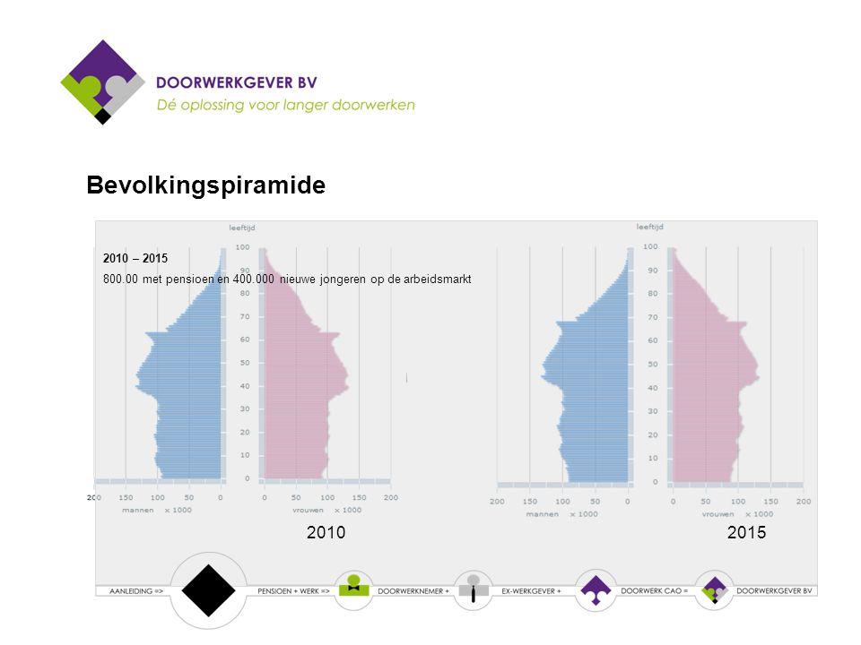 Bevolkingspiramide 2010 – 2015 800.00 met pensioen en 400.000 nieuwe jongeren op de arbeidsmarkt 20102015