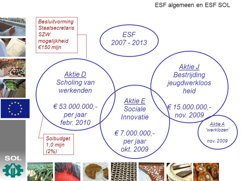 ESF 2007 - 2013 Aktie J Bestrijding jeugdwerkloos heid € 15.000.000,- nov. 2009 Aktie E Sociale Innovatie € 7.000.000,- per jaar okt. 2009 Aktie D Sch