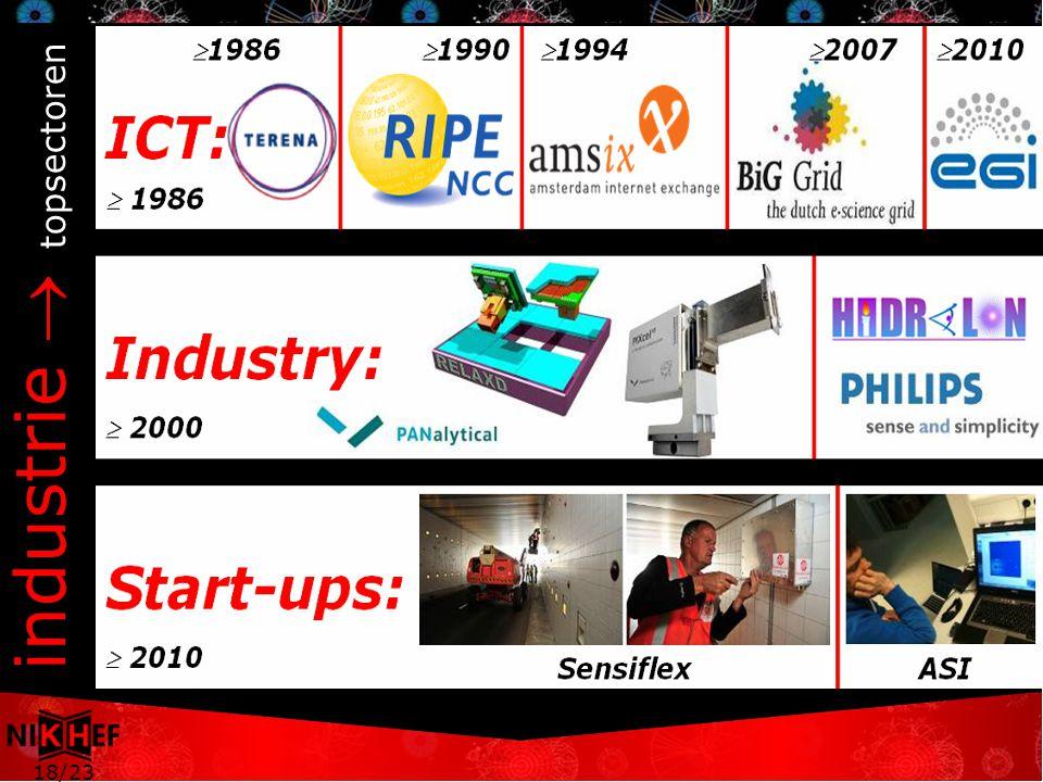 18/23 industrie  topsectoren  2000